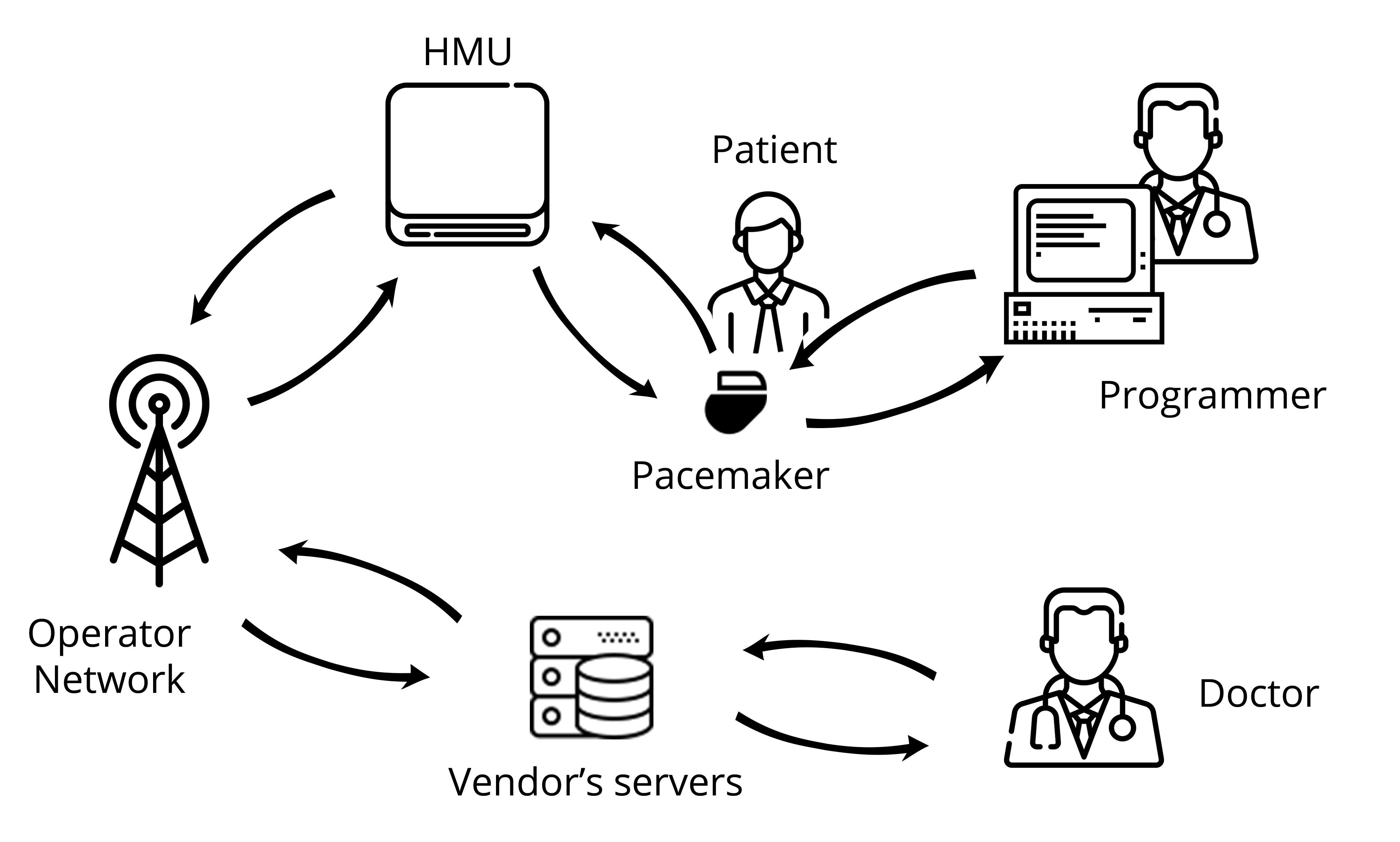 Figure 2: Diagram of the vendor's pacemaker ecosystem