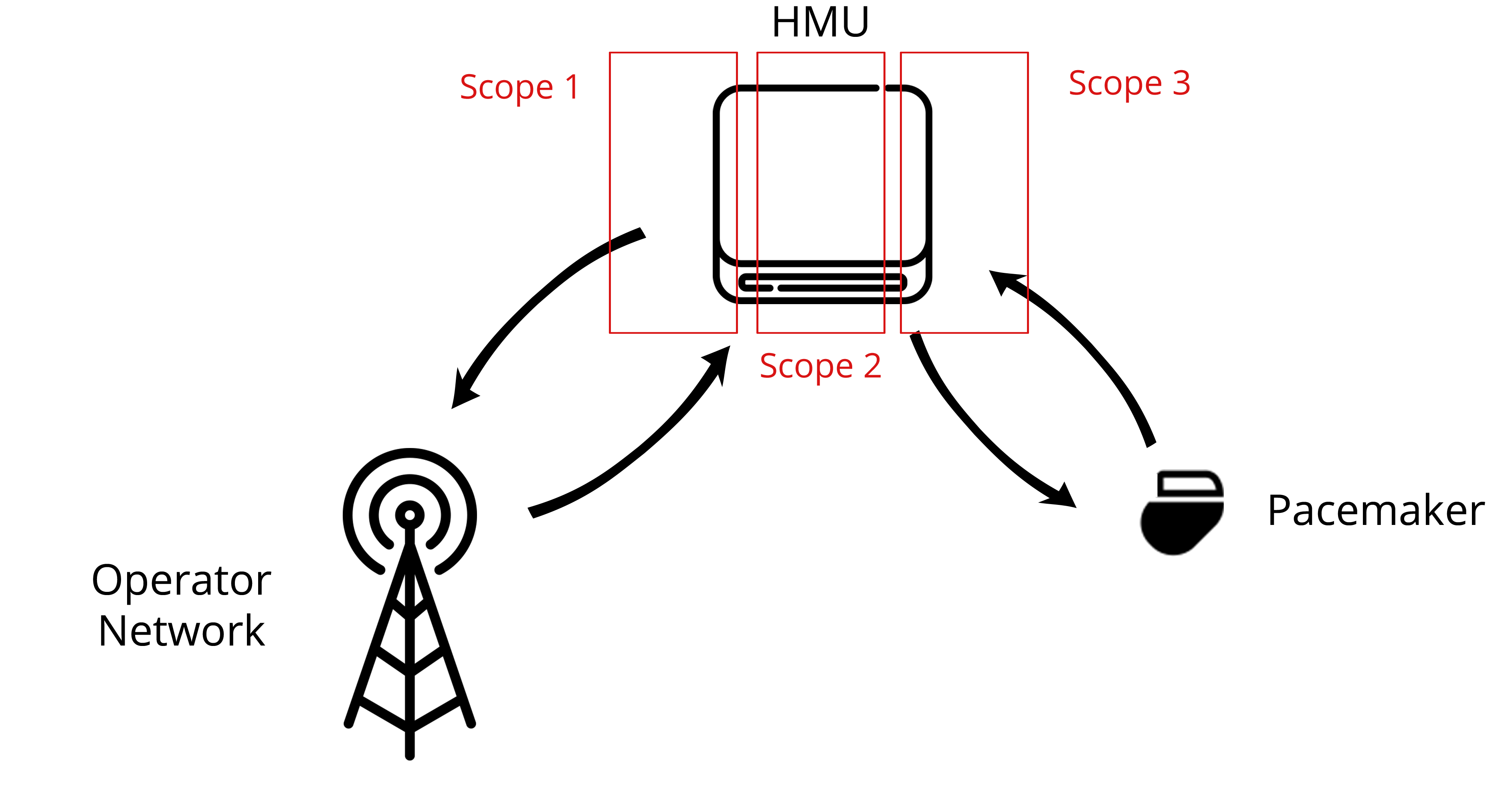 Figure 3: Scopes around the HMU