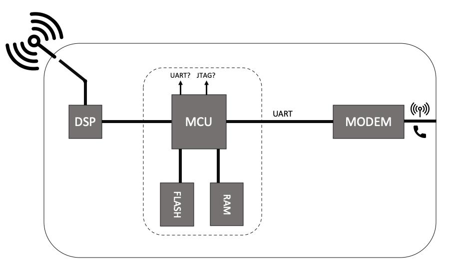 Figure 2: HMU Schematic