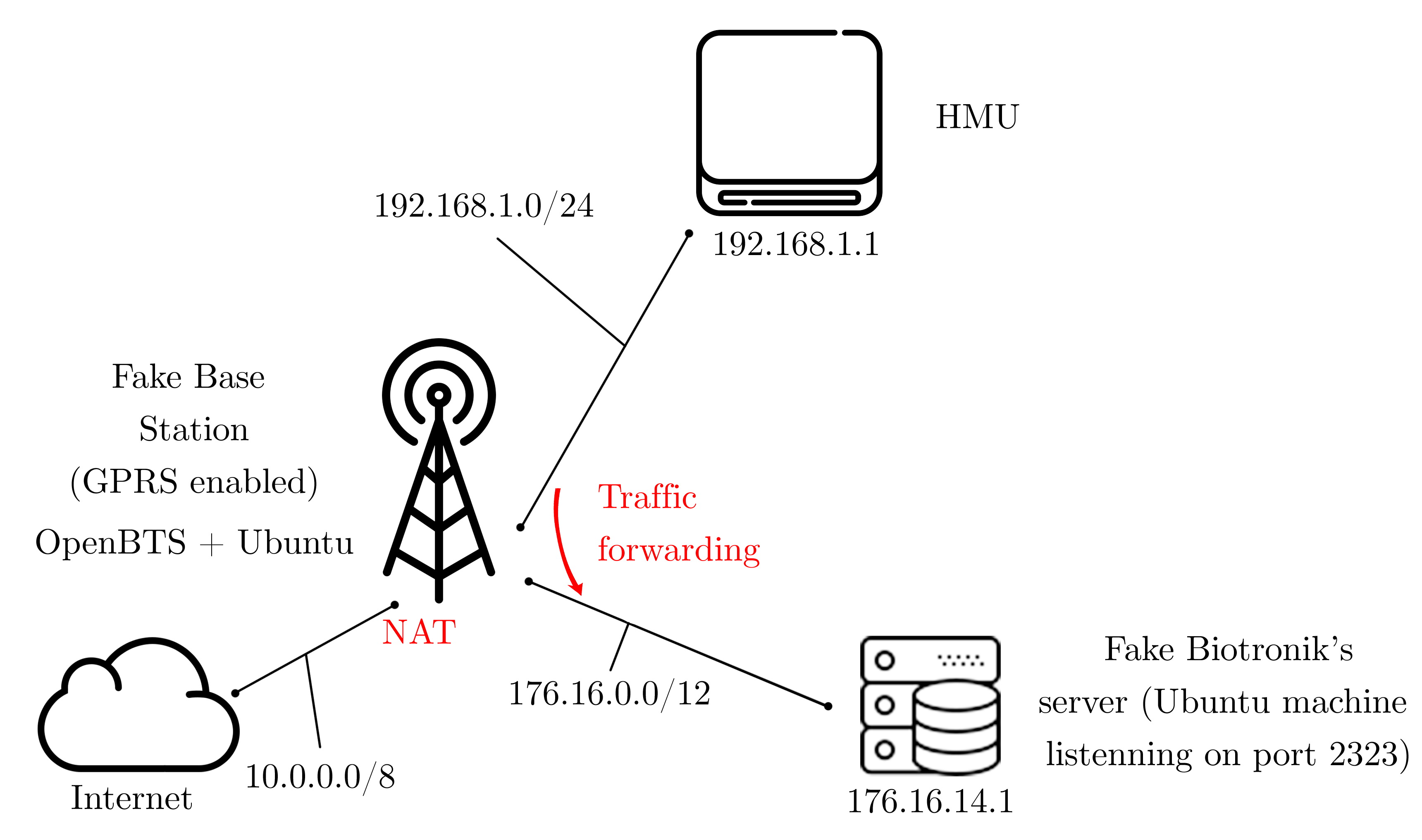 Figure 2: Network diagram of the emulated network