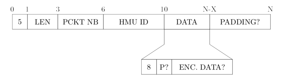 Figure 1: First guess for the proprietary protocol header