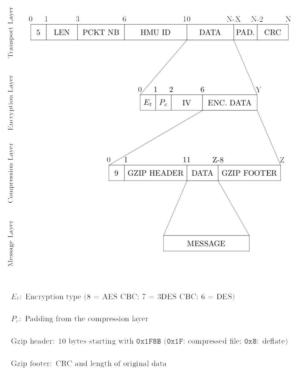 Figure 4: Detailed structure of the communication protocol's packet