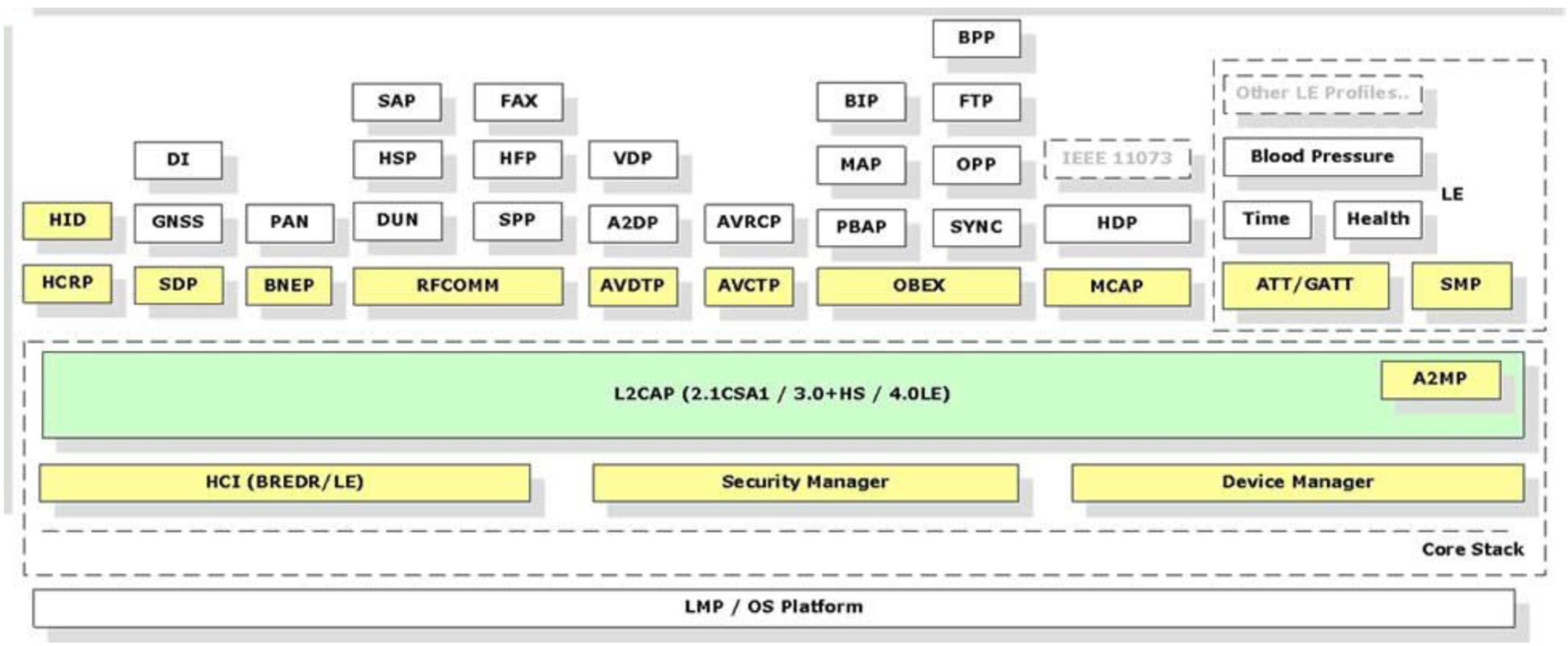 The Bluetooth Stack Architecture